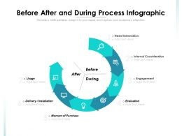 Before After And During Process Infographic