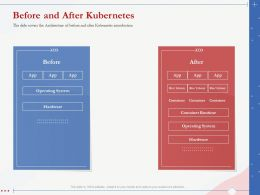 Before And After Kubernetes Architecture Introduction Ppt Presentation Model