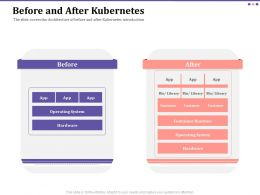 Before And After Kubernetes System Ppt Powerpoint Presentation Icon Pictures