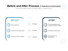 Before And After Process Of Salesforce Automation