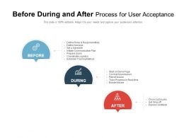 Before During And After Process For User Acceptance