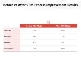 Before Vs After CRM Process Improvement Results