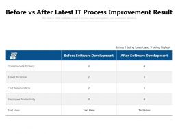Before Vs After Latest IT Process Improvement Result