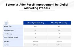 Before Vs After Result Improvement By Digital Marketing Process