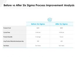 Before Vs After Six Sigma Process Improvement Analysis