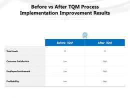 Before Vs After TQM Process Implementation Improvement Results