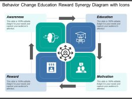 Behavior Change Education Reward Synergy Diagram With Icons