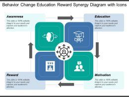 Behavior Change Education Reward Synergy Diagram With Icons