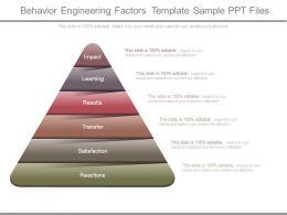 Behavior Engineering Factors Template Sample Ppt Files