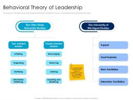 Behavioral Theory Of Leadership Leaders Vs Managers Ppt Powerpoint Presentation Slides Master Slide