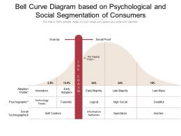 Bell Curve Diagram Based On Psychological And Social Segmentation Of Consumers