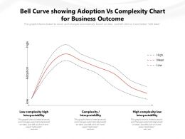 Bell Curve Showing Adoption Vs Complexity Chart For Business Outcome
