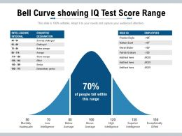 Bell Curve Showing IQ Test Score Range