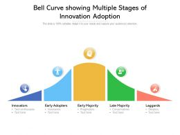 Bell Curve Showing Multiple Stages Of Innovation Adoption