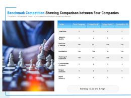 Benchmark Competition Showing Comparison Between Four Companies