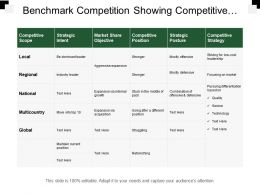 Benchmark Competition Showing Competitive Scope And Strategic Intent