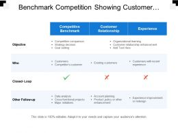 Benchmark Competition Showing Customer Relationship And Experience