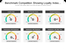 Benchmark Competition Showing Loyalty Index And Net Promoters Score