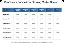 Benchmark Competition Showing Market Share And Gross Margin