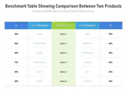 Benchmark Table Showing Comparison Between Two Products