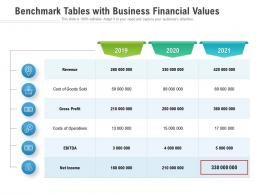 Benchmark Tables With Business Financial Values