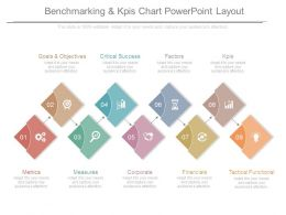 Benchmarking And Kpis Chart Powerpoint Layout