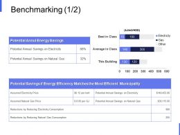 Benchmarking Potential Ppt Powerpoint Presentation Styles Design Templates