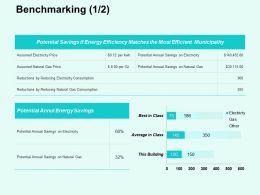 Benchmarking Ppt Powerpoint Presentation Diagram Templates