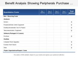 Benefit Analysis Showing Peripherals Purchase Facilities Desktop