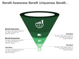 Benefit Awareness Benefit Uniqueness Benefit Important Benefit Delivery