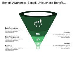 Benefit Awareness Benefit Uniqueness Benefit Important Benefit Delivery