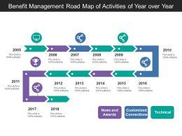 benefit_management_road_map_of_activities_of_year_over_year_Slide01