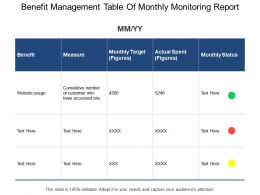 Benefit Management Table Of Monthly Monitoring Report