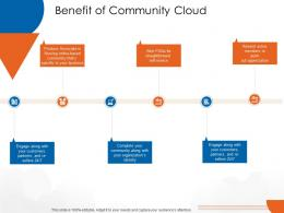 Benefit Of Community Cloud Cloud Computing Ppt Mockup