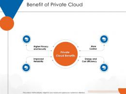 Benefit Of Private Cloud Cloud Computing Ppt Download