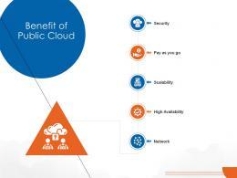 Benefit Of Public Cloud Cloud Computing Ppt Download