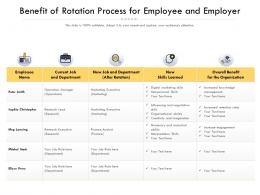 Benefit Of Rotation Process For Employee And Employer