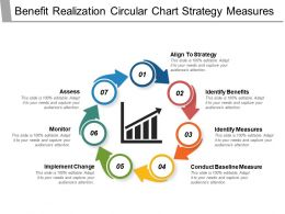 Benefit Realization Circular Chart Strategy Measures