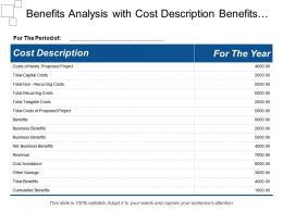 Benefits Analysis With Cost Description Benefits Cost Avoidance