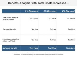Benefits Analysis With Total Costs Increased Productivity