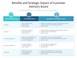Benefits And Strategic Impact Of Customer Advisory Board