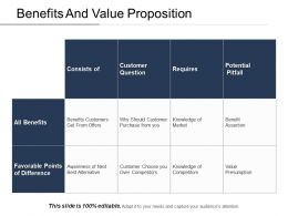 Benefits And Value Proposition PPT Examples Slides