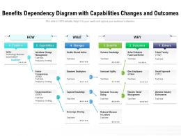 Benefits Dependency Diagram With Capabilities Changes And Outcomes