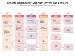 Benefits Dependency Map With Drivers And Enablers