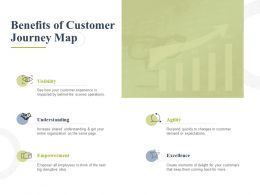 Benefits Of Customer Journey Map Empowerment Ppt Powerpoint Presentation Styles Gallery