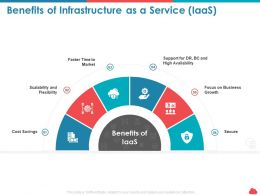 Benefits Of Infrastructure As A Service Iaas Cost Savings Ppt Presentation Styles