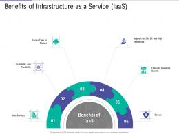 Benefits Of Infrastructure As A Service IaaS Public Vs Private Vs Hybrid Vs Community Cloud Computing