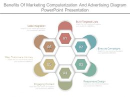 Benefits Of Marketing Computerization And Advertising Diagram Powerpoint Presentation