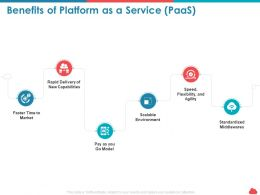 Benefits Of Platform As A Service Paas Capabilities Ppt Powerpoint Gallery