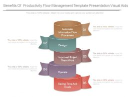Benefits Of Productivity Flow Management Template Presentation Visual Aids